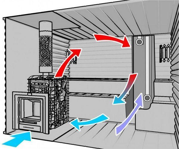 Как правилно да се направи вентилация във ваната със собствените си ръце?