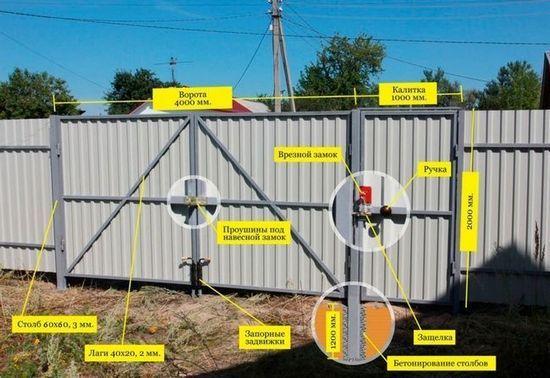Основата на оградата след напълване