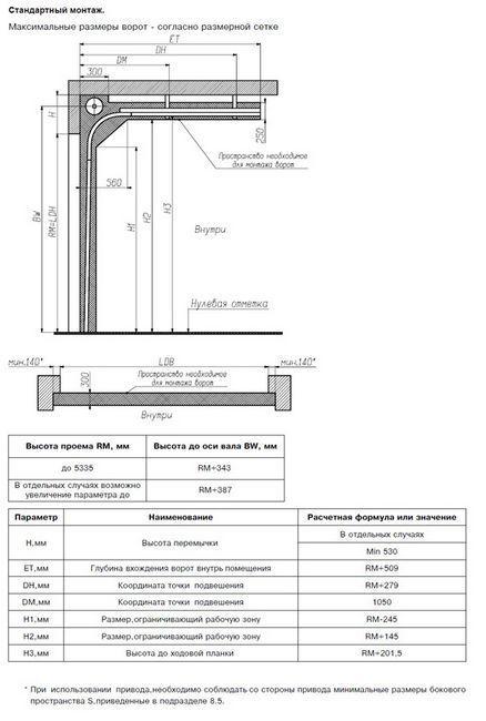 Пример за схема на повдигане и накланяне на порти