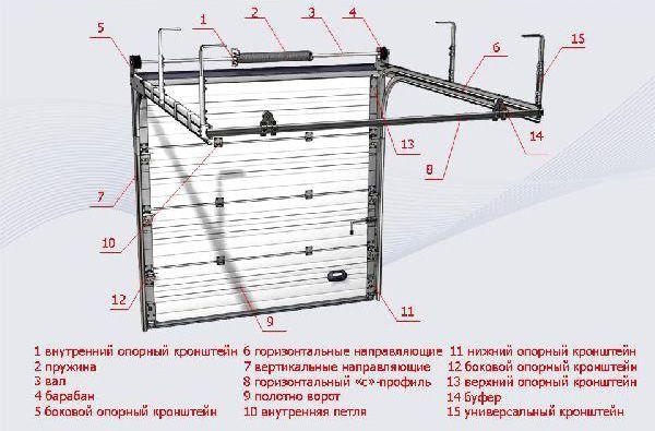 Строителство на секционни врати