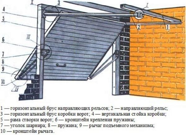 Схема за вдигане и накланяне на порти