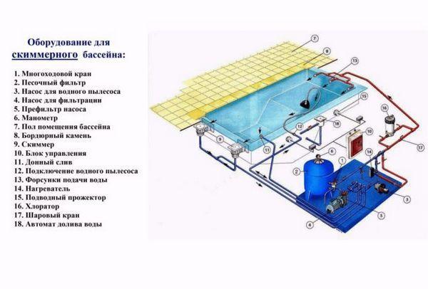 Диаграма на оборудването