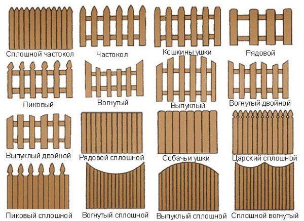 Видове огради